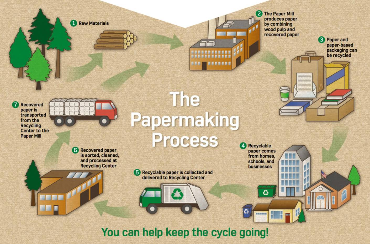 a look at the process of newspaper production 10 copying from other newspapers sounds like easy work, but the process of   another paper, in 1822, was using a lever press, which could produce 125.