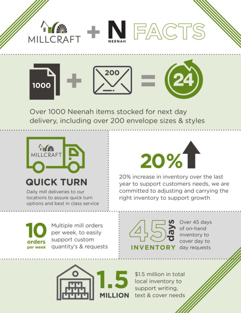 Power of Premium Infographic